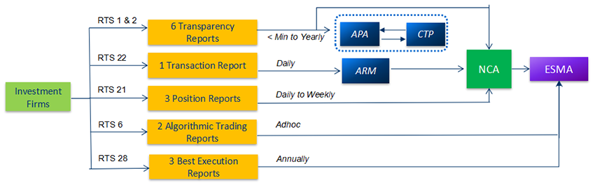 Why every Trading Participants need to be familiar with Regulatory Reporting!